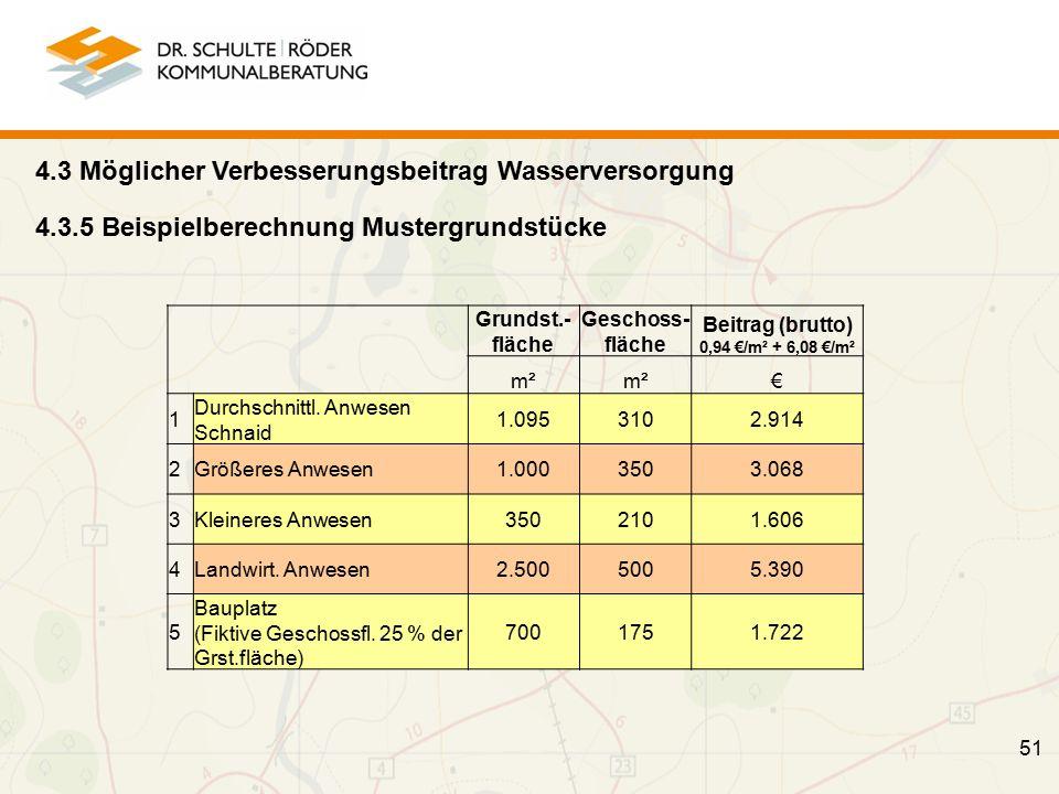 4.3.5 Beispielberechnung Mustergrundstücke Grundst.- fläche Geschoss- fläche Beitrag (brutto) 0,94 €/m² + 6,08 €/m² m² € 1 Durchschnittl.