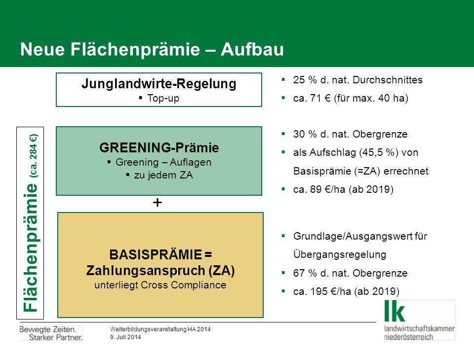 Neue Flächenprämie – Aufbau BASISPRÄMIE = Zahlungsanspruch (ZA) unterliegt Cross Compliance GREENING-Prämie  Greening – Auflagen  zu jedem ZA + Flächenprämie (ca.