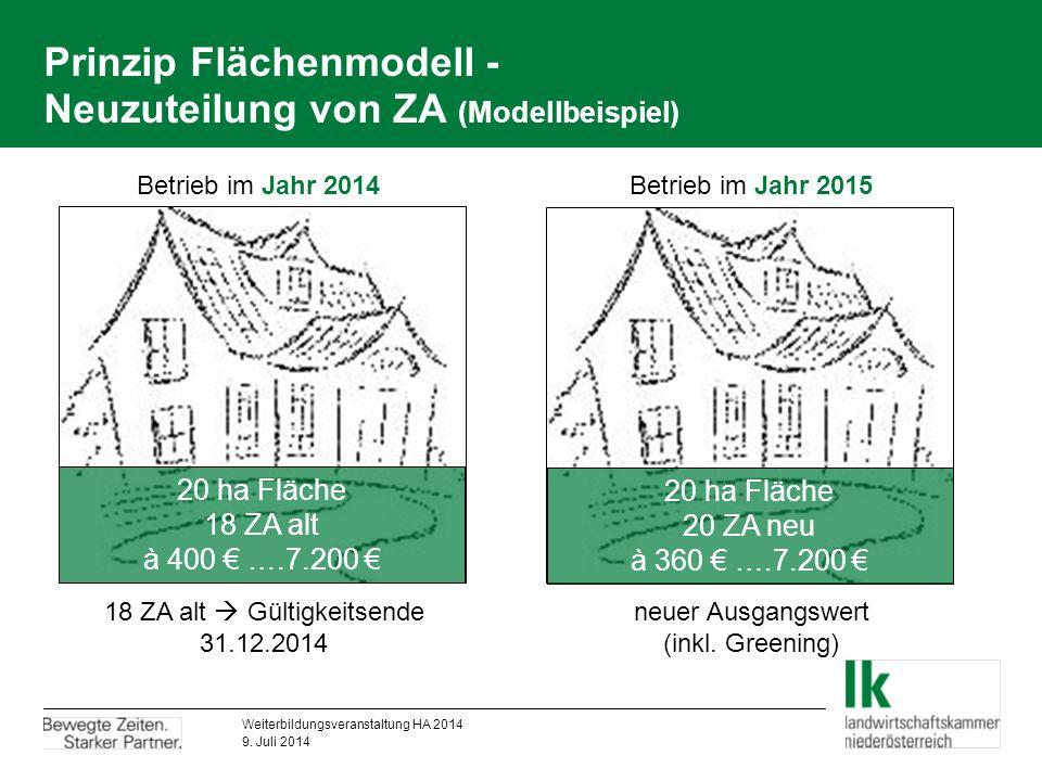 Greening – Anbaudiversifizierung für konventionelle Betriebe ohne UBB  Ackerfläche zwischen 10 – 30 ha  mind.