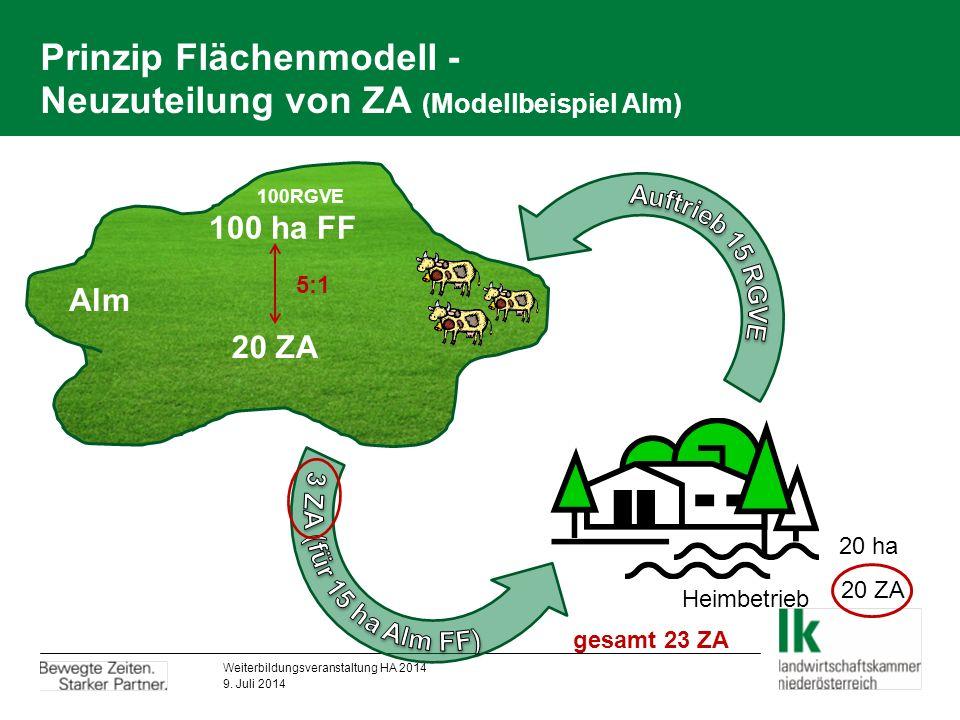 Prinzip Flächenmodell - Neuzuteilung von ZA (Modellbeispiel Alm) 20 ZA 20 ha 20 ZA Heimbetrieb Alm 100RGVE Alm 20 ZA 100 ha FF Weiterbildungsveranstaltung HA 2014 9.