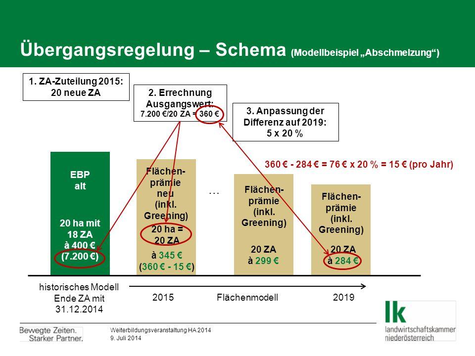 """Übergangsregelung – Schema (Modellbeispiel """"Abschmelzung ) EBP alt Flächen- prämie neu (inkl."""