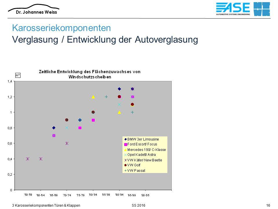 SS 20163 Karosseriekomponenten Türen & Klappen16 Karosseriekomponenten Verglasung / Entwicklung der Autoverglasung