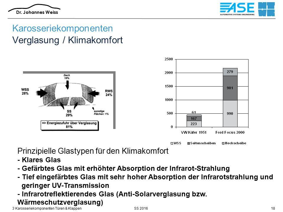 SS 20163 Karosseriekomponenten Türen & Klappen18 Karosseriekomponenten Verglasung / Klimakomfort Prinzipielle Glastypen für den Klimakomfort - Klares Glas - Gefärbtes Glas mit erhöhter Absorption der Infrarot-Strahlung - Tief eingefärbtes Glas mit sehr hoher Absorption der Infrarotstrahlung und geringer UV-Transmission - Infrarotreflektierendes Glas (Anti-Solarverglasung bzw.