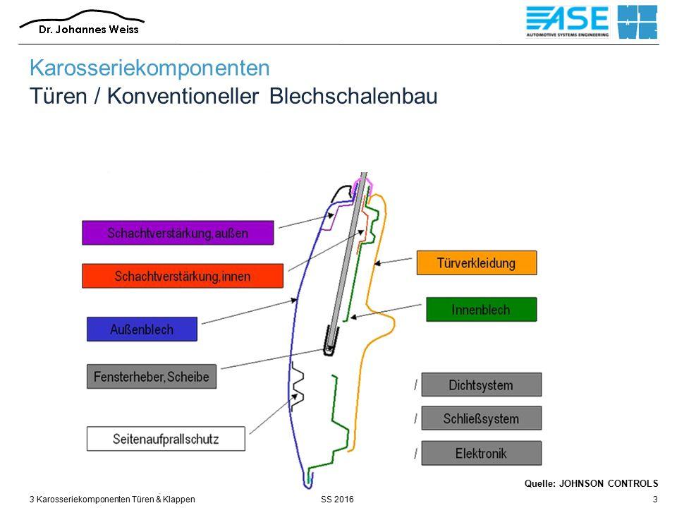 SS 20163 Karosseriekomponenten Türen & Klappen44 Quelle: Brose Fensterheber Türmodul Türsystem mit Stahlfunktionsträg er Türsystem mit Rahmen Fahrzeugtür Türmodul zunehmende Komplexität modularer Türen Karosseriekomponenten Türen / Modulare Türbauweisen
