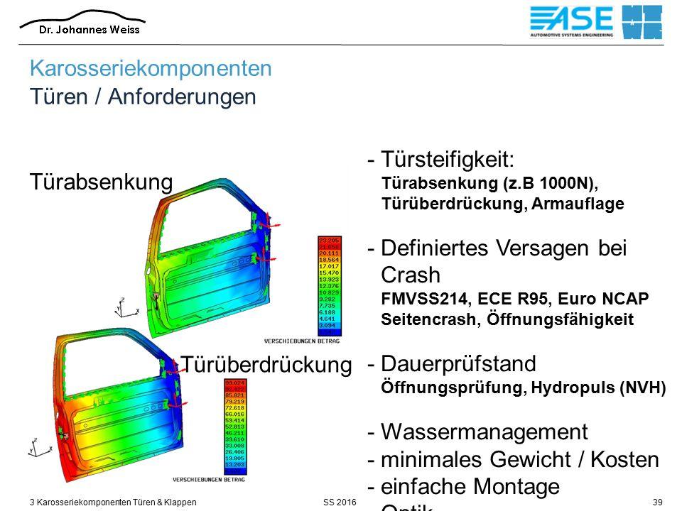 SS 20163 Karosseriekomponenten Türen & Klappen39 Türabsenkung Türüberdrückung - Türsteifigkeit: Türabsenkung (z.B 1000N), Türüberdrückung, Armauflage -Definiertes Versagen bei Crash FMVSS214, ECE R95, Euro NCAP Seitencrash, Öffnungsfähigkeit -Dauerprüfstand Öffnungsprüfung, Hydropuls (NVH) -Wassermanagement -minimales Gewicht / Kosten -einfache Montage -Optik Karosseriekomponenten Türen / Anforderungen
