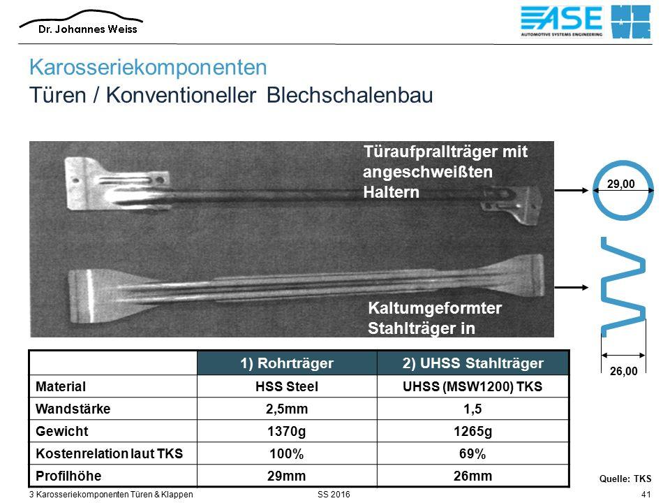 SS 20163 Karosseriekomponenten Türen & Klappen41 Quelle: TKS Karosseriekomponenten Türen / Konventioneller Blechschalenbau Türaufprallträger mit angeschweißten Haltern Kaltumgeformter Stahlträger in UHSS 26,00 29,00 1) Rohrträger2) UHSS Stahlträger MaterialHSS SteelUHSS (MSW1200) TKS Wandstärke2,5mm1,5 Gewicht1370g1265g Kostenrelation laut TKS100%69% Profilhöhe29mm26mm