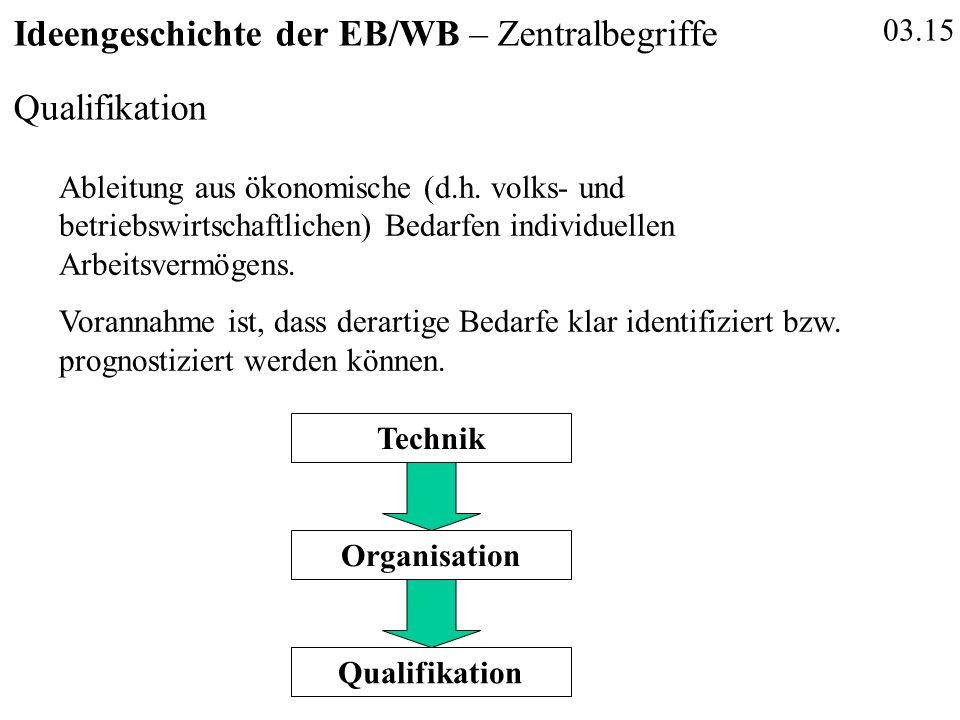 03.15 Ideengeschichte der EB/WB – Zentralbegriffe Qualifikation Ableitung aus ökonomische (d.h.