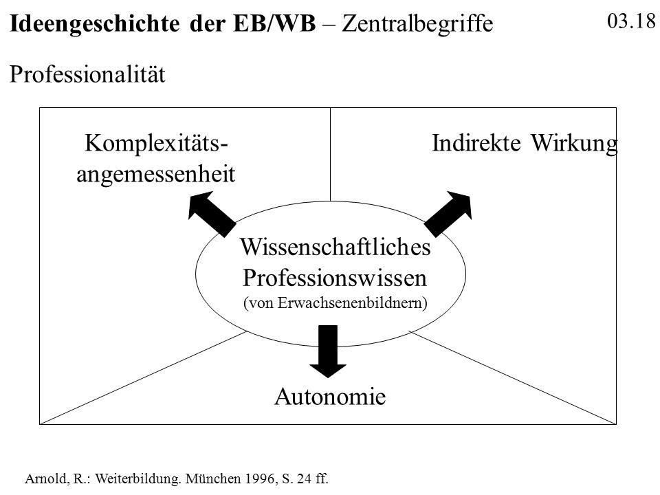 03.18 Ideengeschichte der EB/WB – Zentralbegriffe Professionalität Wissenschaftliches Professionswissen (von Erwachsenenbildnern) Komplexitäts- angeme