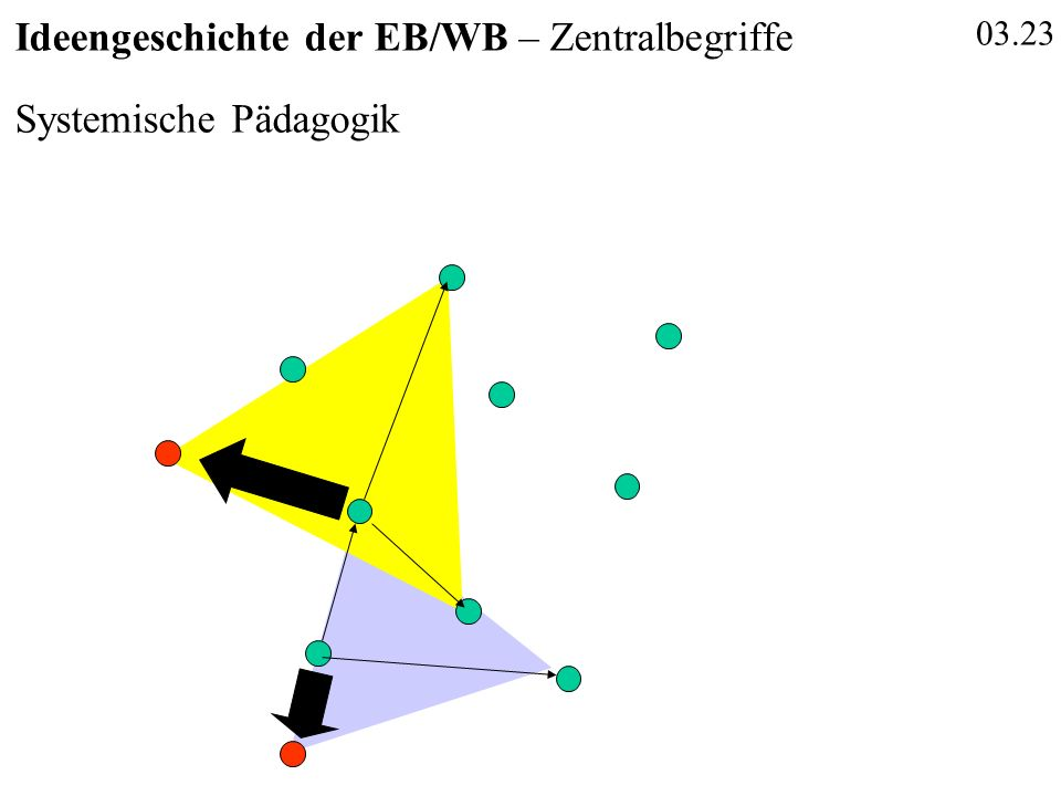 03.23 Ideengeschichte der EB/WB – Zentralbegriffe Systemische Pädagogik