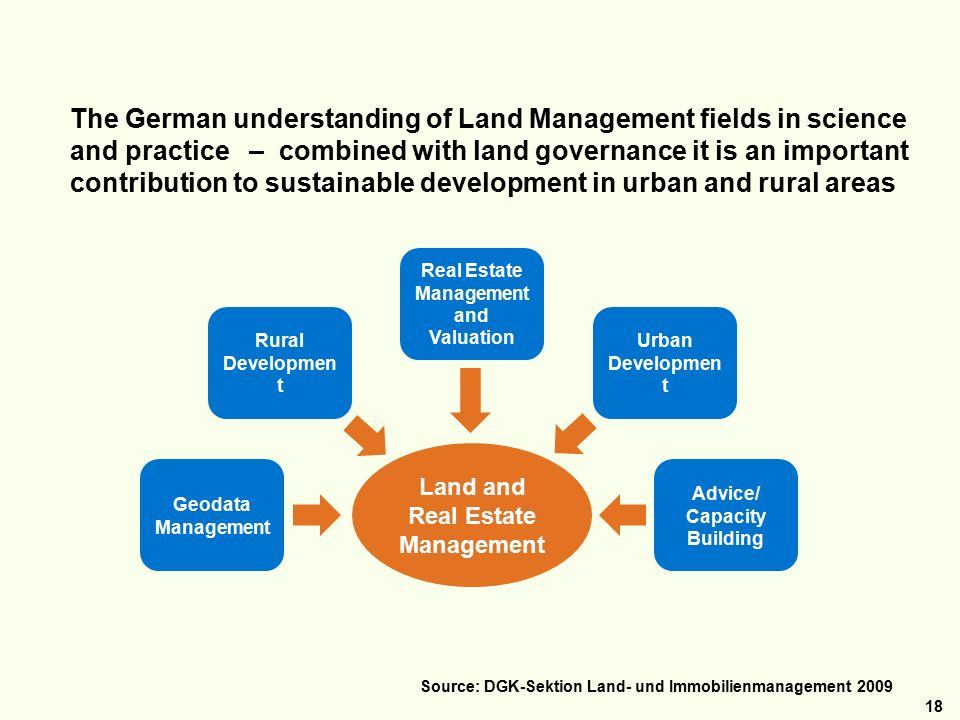 18 The German understanding of Land Management fields in science and practice – combined with land governance it is an important contribution to sustainable development in urban and rural areas Rural Developmen t Real Estate Management and Valuation Urban Developmen t Advice/ Capacity Building Geodata Management Land and Real Estate Management Source: DGK-Sektion Land- und Immobilienmanagement 2009