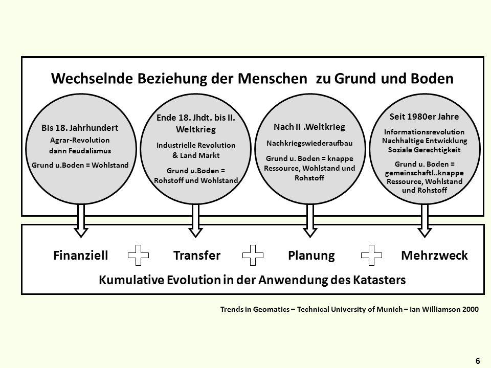 6 Wechselnde Beziehung der Menschen zu Grund und Boden Ende 18.