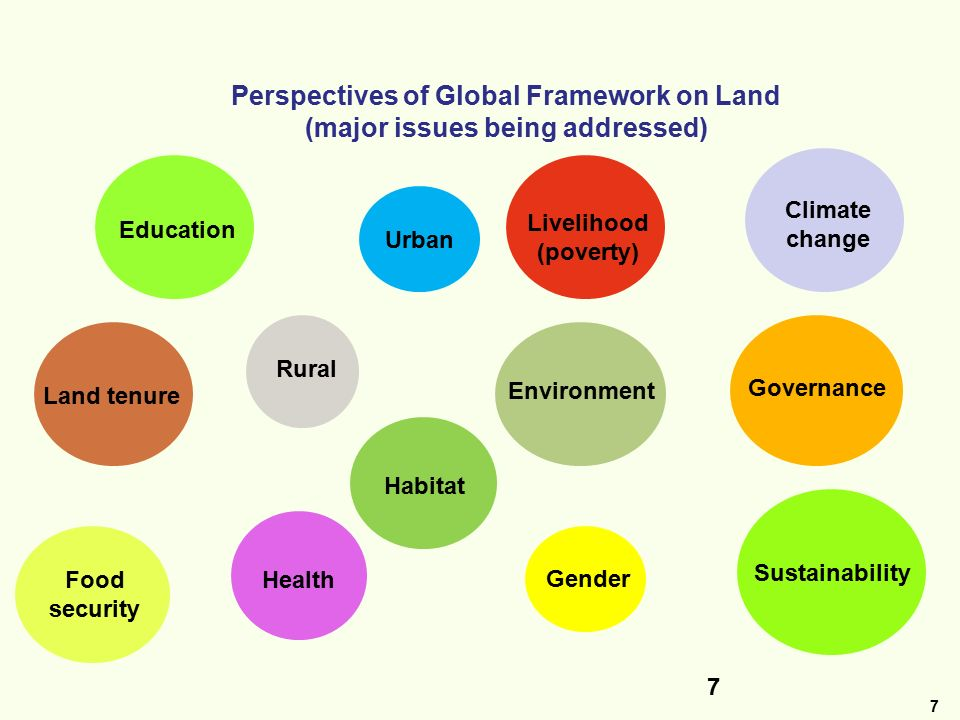 7 7 Perspectives of Global Framework on Land (major issues being addressed) Education Livelihood (poverty) Health Gender Habitat Land tenure Governance Climate change Sustainability Food security Environment Rural Urban