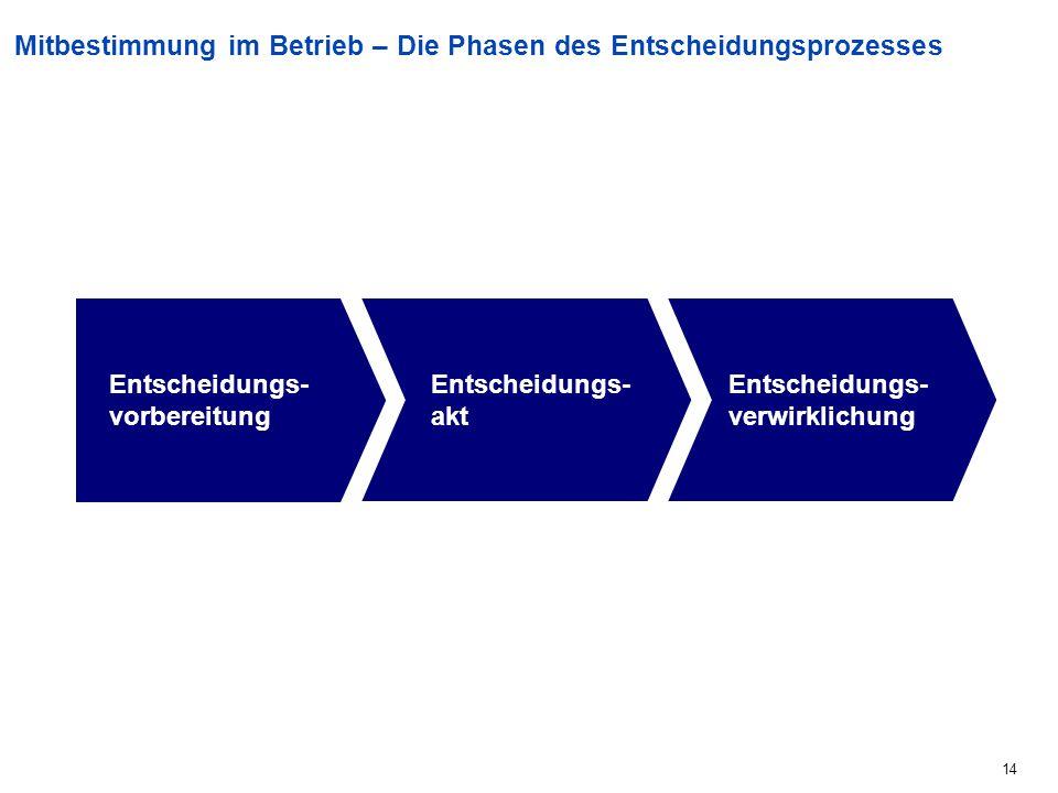 14 Mitbestimmung im Betrieb – Die Phasen des Entscheidungsprozesses Entscheidungs- vorbereitung Entscheidungs- akt Entscheidungs- verwirklichung