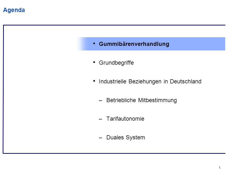 1 Agenda Gummibärenverhandlung Grundbegriffe Industrielle Beziehungen in Deutschland –Betriebliche Mitbestimmung –Tarifautonomie –Duales System
