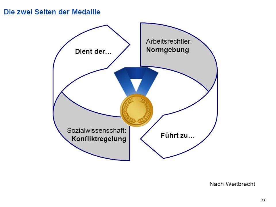 23 Führt zu… Dient der… Die zwei Seiten der Medaille Sozialwissenschaft: Konfliktregelung Arbeitsrechtler: Normgebung Nach Weitbrecht