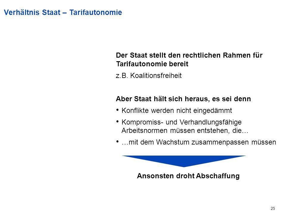 25 Der Staat stellt den rechtlichen Rahmen für Tarifautonomie bereit z.B.