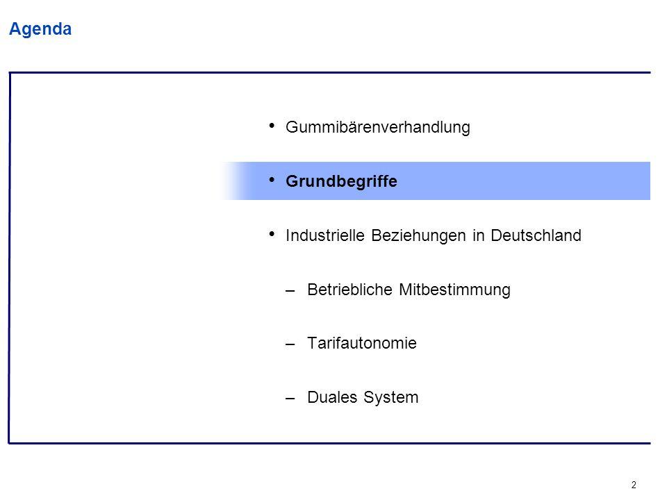 2 Agenda Gummibärenverhandlung Grundbegriffe Industrielle Beziehungen in Deutschland –Betriebliche Mitbestimmung –Tarifautonomie –Duales System