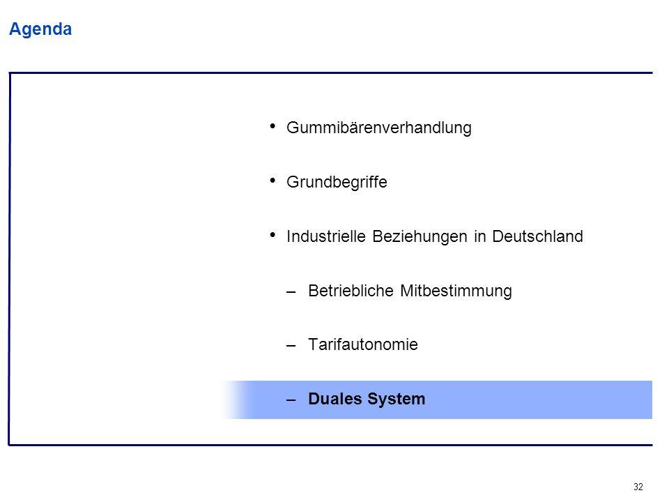 32 Agenda Gummibärenverhandlung Grundbegriffe Industrielle Beziehungen in Deutschland –Betriebliche Mitbestimmung –Tarifautonomie –Duales System