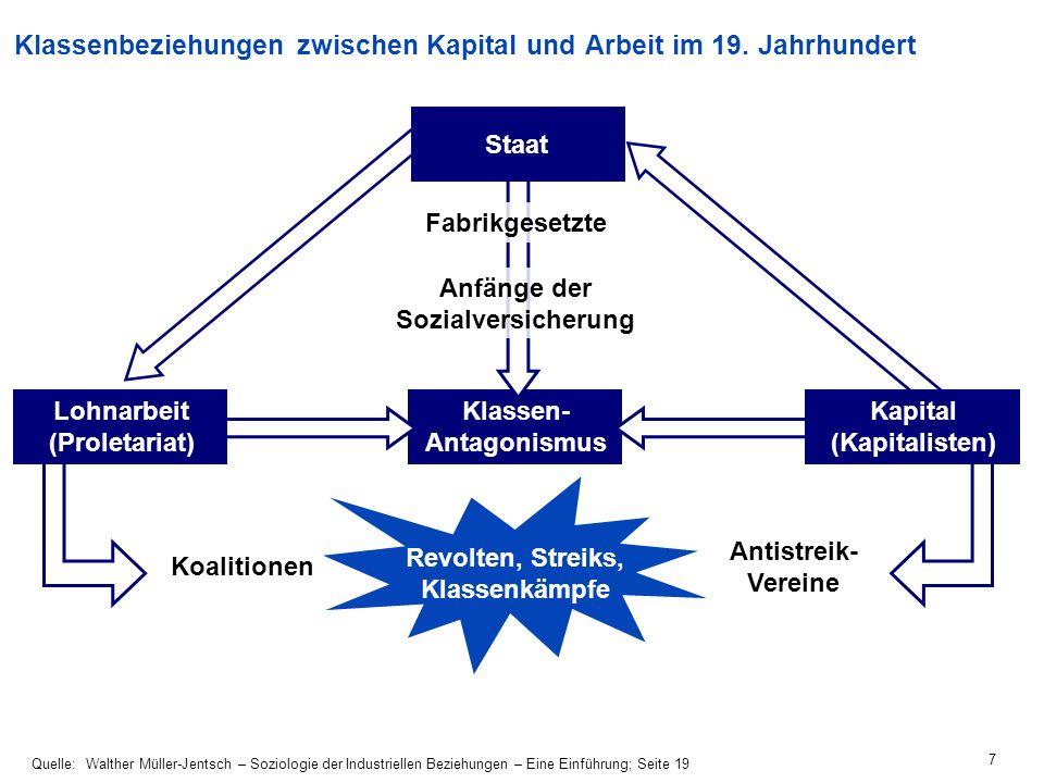18 Agenda Gummibärenverhandlung Grundbegriffe Industrielle Beziehungen in Deutschland –Betriebliche Mitbestimmung –Tarifautonomie –Duales System