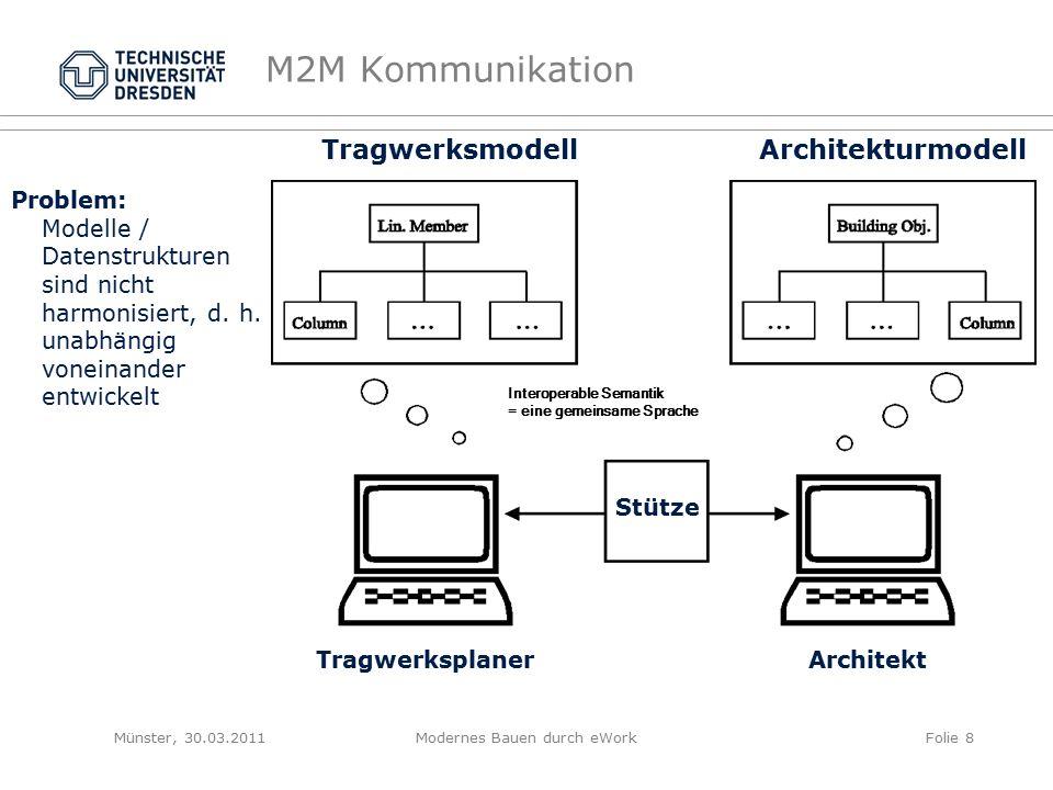 M2M Kommunikation Problem: Modelle / Datenstrukturen sind nicht harmonisiert, d.