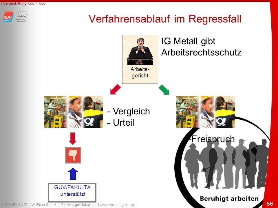 56 © GUV/FAKULTA | WeSchu GmbH | 4.0 | www.guv-fakulta.de | www.weschu-gmbh.de | Veranstaltung xxx in xxx | 56 Verfahrensablauf im Regressfall Arbeits- gericht GUV/FAKULTA unterstützt - Vergleich - Urteil -Freispruch IG Metall gibt Arbeitsrechtsschutz