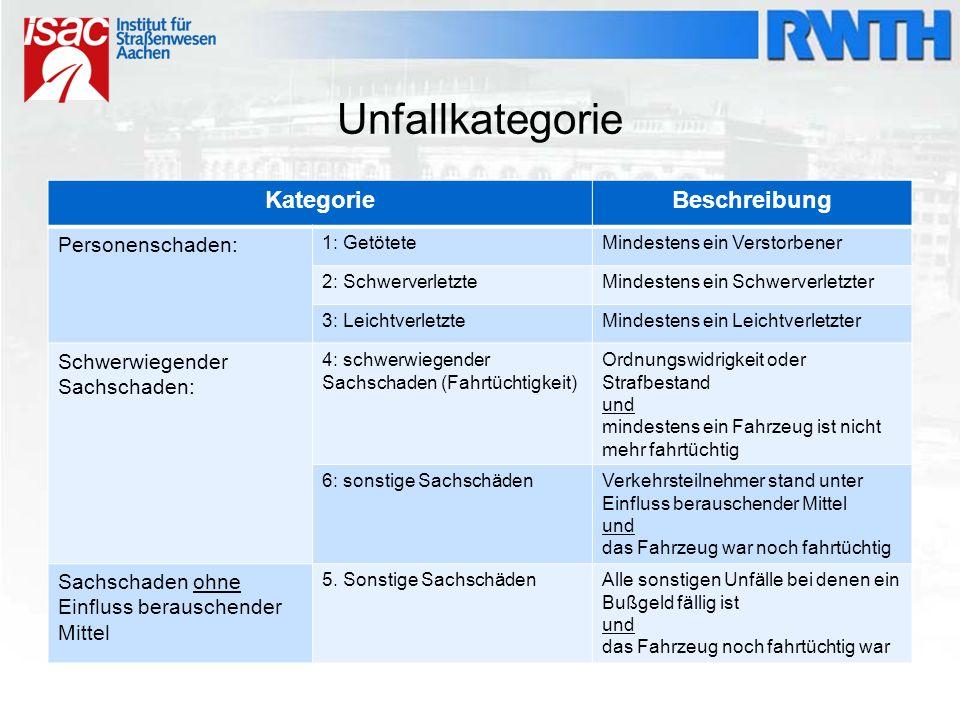 Unfallursache Vom Polizeibeamten eingetragen Personenbezogene Unfallursache:  z.B.