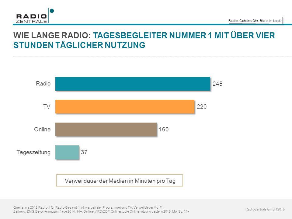 Radio. Geht ins Ohr. Bleibt im Kopf. Radiozentrale GmbH 2015 Quelle: ma 2015 Radio II für Radio Gesamt (inkl. werbefreier Programme) und TV, Verweilda