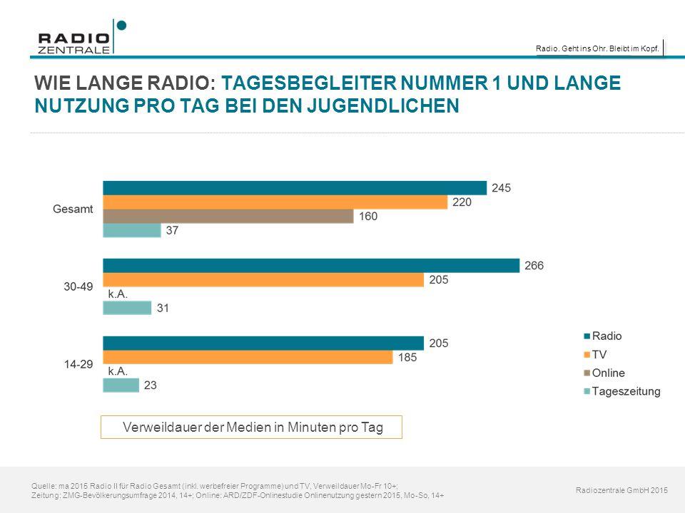 Radio. Geht ins Ohr. Bleibt im Kopf. Radiozentrale GmbH 2015 WIE LANGE RADIO: TAGESBEGLEITER NUMMER 1 UND LANGE NUTZUNG PRO TAG BEI DEN JUGENDLICHEN V