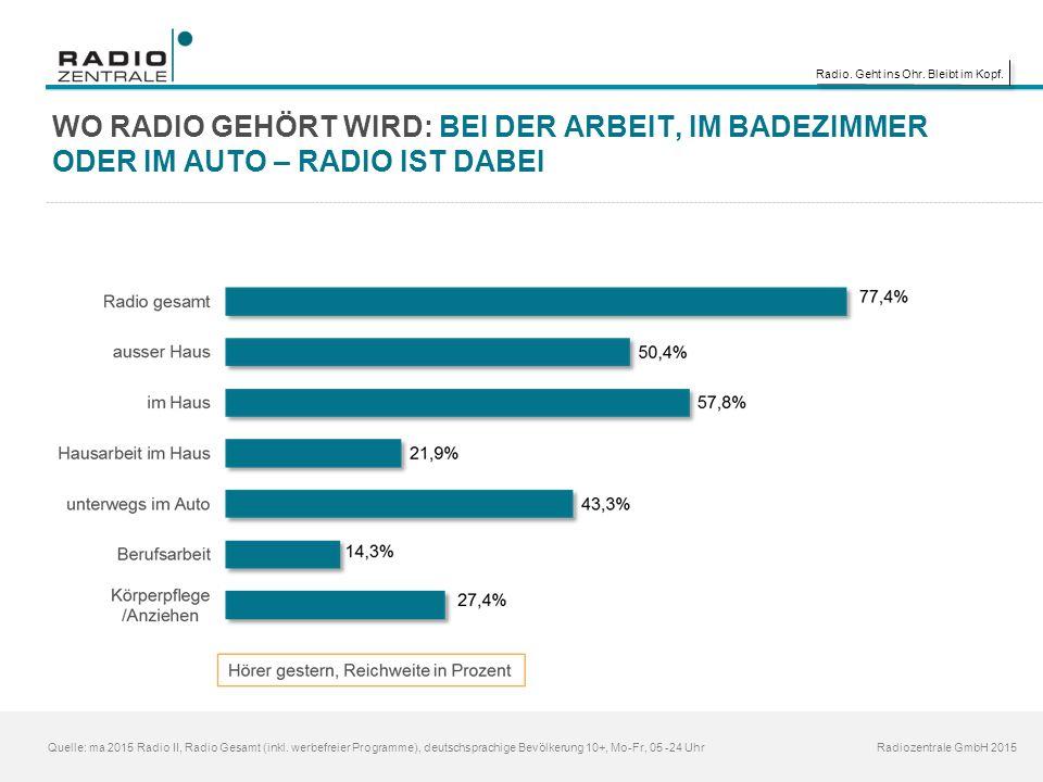 Radio. Geht ins Ohr. Bleibt im Kopf. Radiozentrale GmbH 2015 WO RADIO GEHÖRT WIRD: BEI DER ARBEIT, IM BADEZIMMER ODER IM AUTO – RADIO IST DABEI Quelle