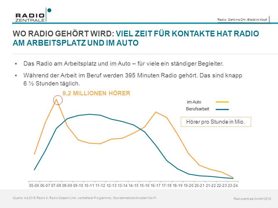 Radio. Geht ins Ohr. Bleibt im Kopf. Radiozentrale GmbH 2015 Quelle: ma 2015 Radio II, Radio Gesamt (inkl. werbefreier Programme), Stundennettoreichwe
