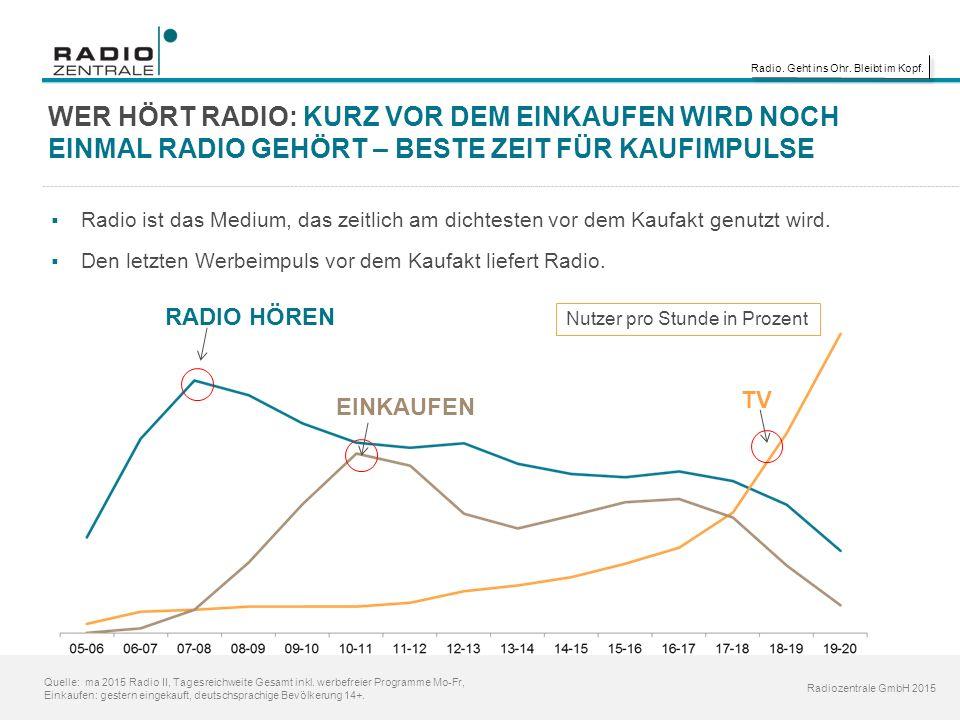 Radio. Geht ins Ohr. Bleibt im Kopf. Radiozentrale GmbH 2015 WER HÖRT RADIO: KURZ VOR DEM EINKAUFEN WIRD NOCH EINMAL RADIO GEHÖRT – BESTE ZEIT FÜR KAU