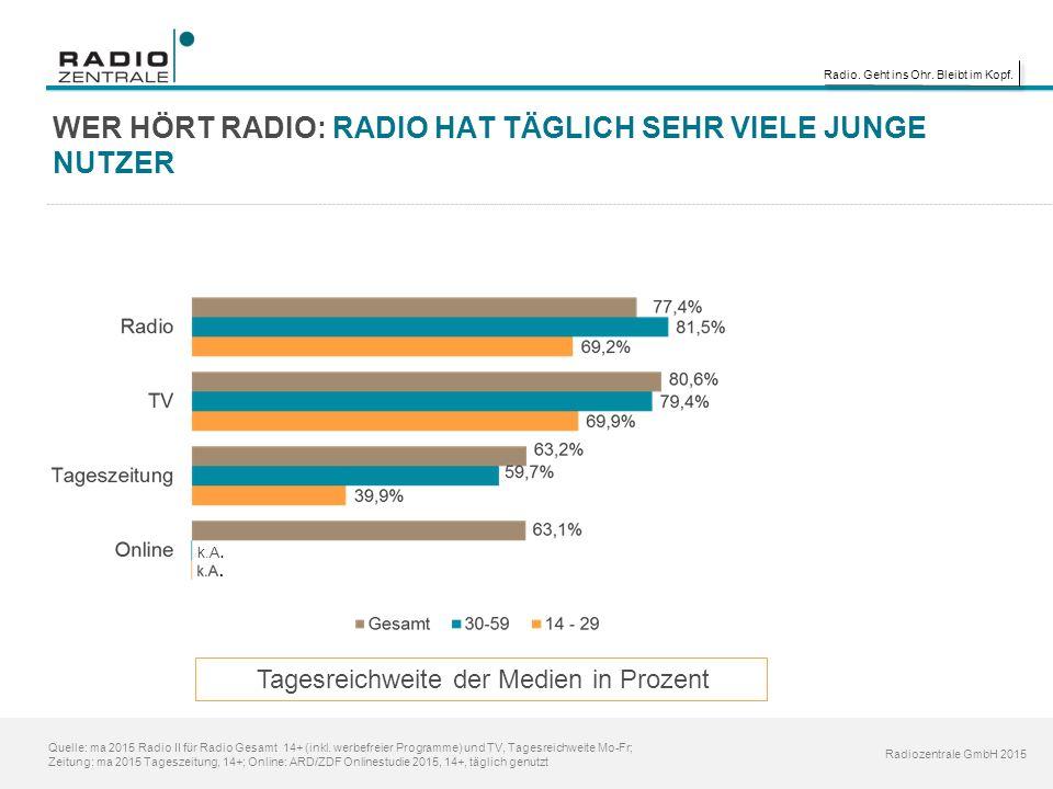 Radio. Geht ins Ohr. Bleibt im Kopf. Radiozentrale GmbH 2015 WER HÖRT RADIO: RADIO HAT TÄGLICH SEHR VIELE JUNGE NUTZER Quelle: ma 2015 Radio II für Ra