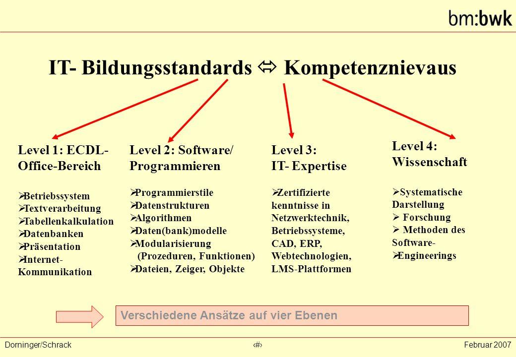 Dorninger/Schrack‹#›Februar 2007 IT- Bildungsstandards  Kompetenznievaus Level 1: ECDL- Office-Bereich  Betriebssystem  Textverarbeitung  Tabellen