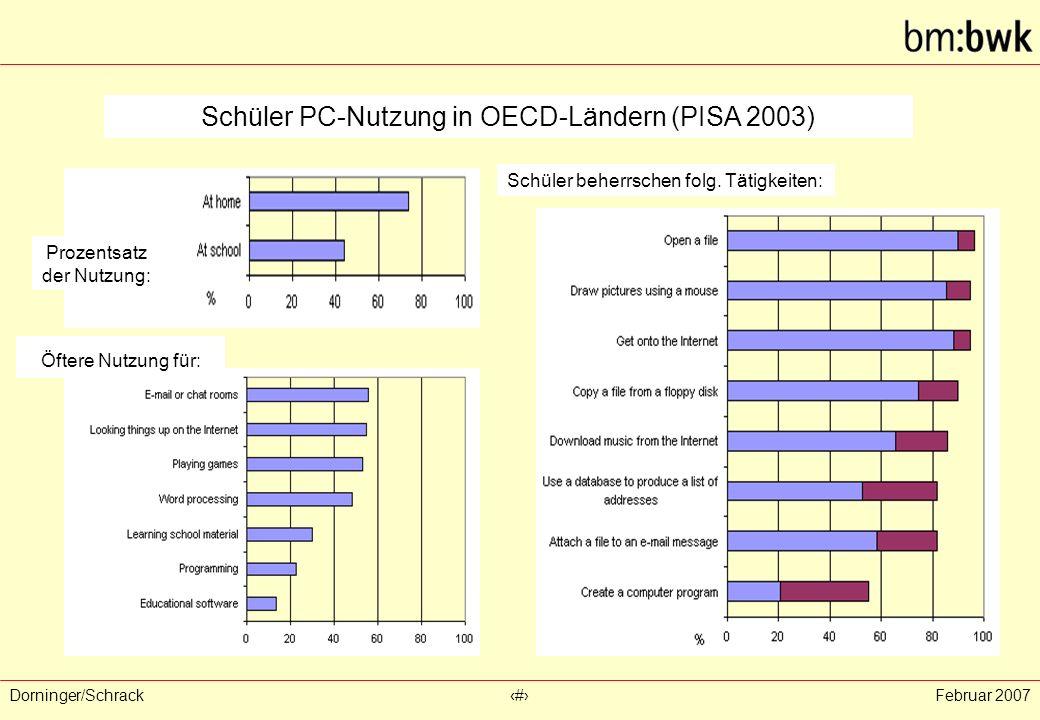 Dorninger/Schrack‹#›Februar 2007 % Schüler PC-Nutzung in OECD-Ländern (PISA 2003) Prozentsatz der Nutzung: Öftere Nutzung für: Schüler beherrschen folg.