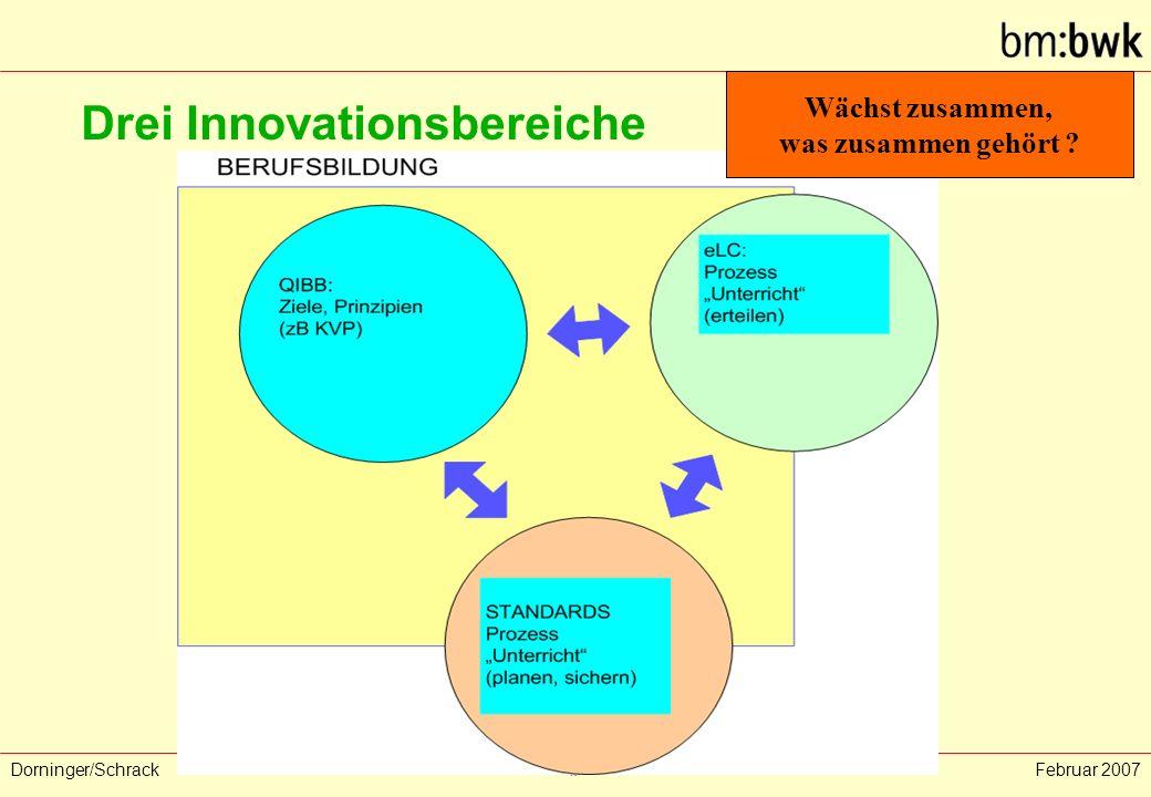Dorninger/Schrack‹#›Februar 2007 Drei Innovationsbereiche Wächst zusammen, was zusammen gehört ?