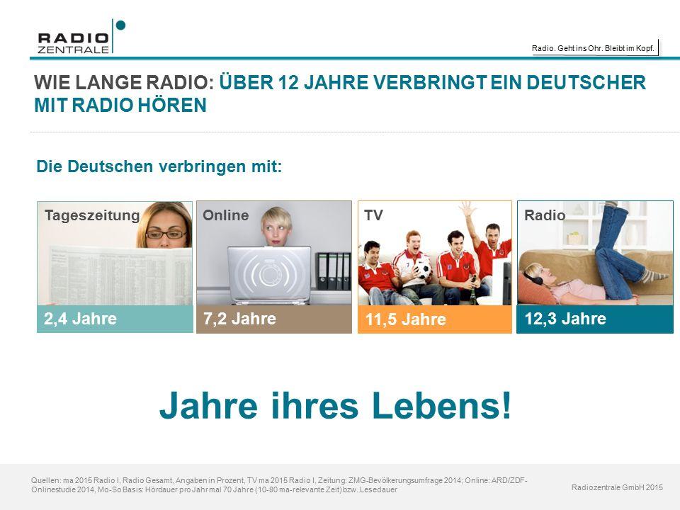 Radio. Geht ins Ohr. Bleibt im Kopf. Radiozentrale GmbH 2015 WIE LANGE RADIO: ÜBER 12 JAHRE VERBRINGT EIN DEUTSCHER MIT RADIO HÖREN Quellen: ma 2015 R