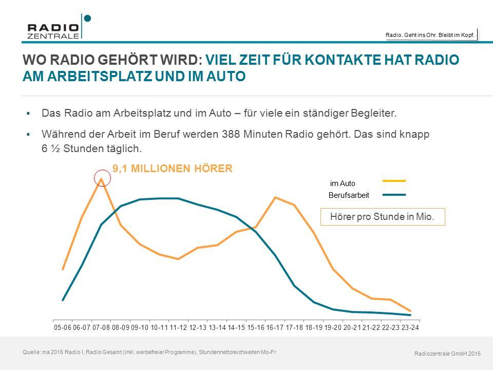 Radio. Geht ins Ohr. Bleibt im Kopf. Radiozentrale GmbH 2015 Quelle: ma 2015 Radio I, Radio Gesamt (inkl. werbefreier Programme), Stundennettoreichwei