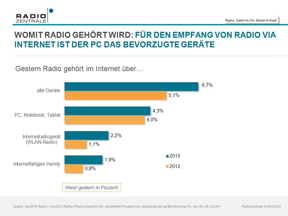 Radio. Geht ins Ohr. Bleibt im Kopf. Radiozentrale GmbH 2015 WOMIT RADIO GEHÖRT WIRD: FÜR DEN EMPFANG VON RADIO VIA INTERNET IST DER PC DAS BEVORZUGTE