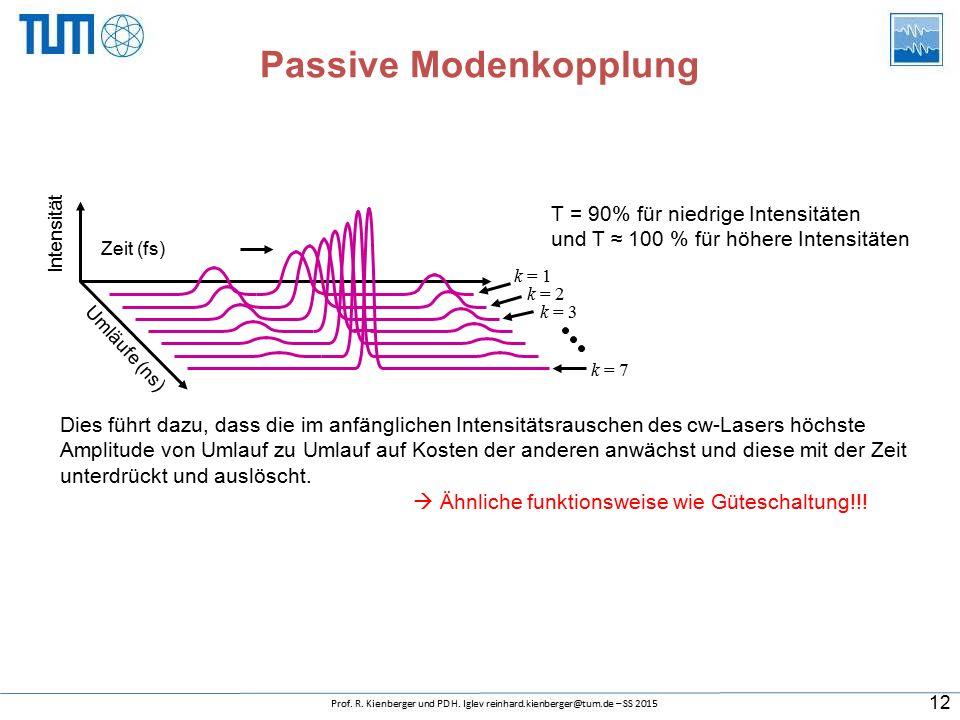 Umläufe (ns) Zeit (fs) Intensität k = 1 k = 7 k = 2 k = 3 Dies führt dazu, dass die im anfänglichen Intensitätsrauschen des cw-Lasers höchste Amplitude von Umlauf zu Umlauf auf Kosten der anderen anwächst und diese mit der Zeit unterdrückt und auslöscht.