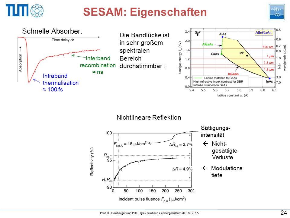 SESAM: Eigenschaften Schnelle Absorber: Intraband thermalisation ≈ 100 fs Interband recombination ≈ ns Die Bandlücke ist in sehr großem spektralen Bereich durchstimmbar : Nichtlineare Reflektion Sättigungs- intensität  Modulations tiefe  Nicht- gesättigte Verluste 24