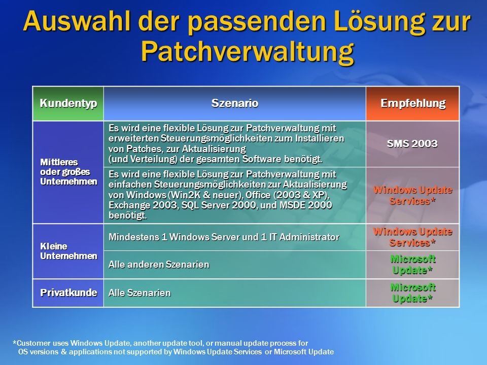Auswahl der passenden Lösung zur Patchverwaltung *Customer uses Windows Update, another update tool, or manual update process for OS versions & applic
