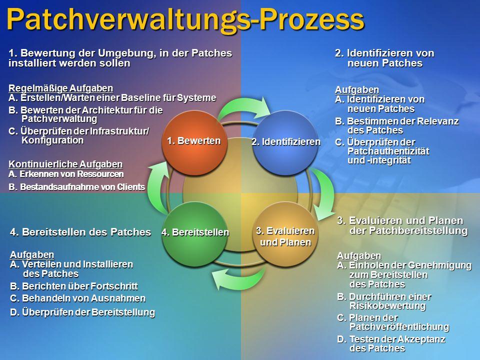 Patchverwaltungs-Prozess 1.