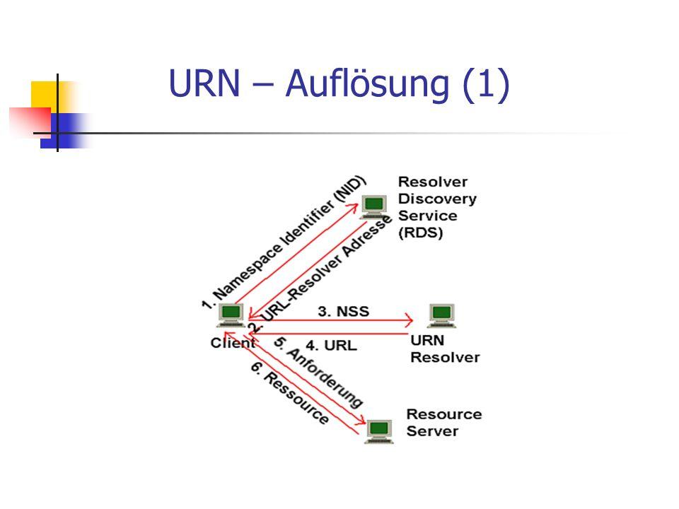 URN – Auflösung (1)