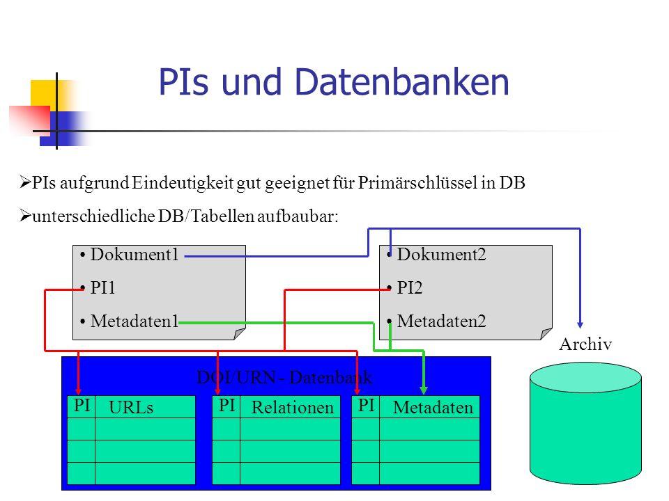 PIs und Datenbanken  PIs aufgrund Eindeutigkeit gut geeignet für Primärschlüssel in DB  unterschiedliche DB/Tabellen aufbaubar: URLsRelationen PI DOI/URN - Datenbank Metadaten PI Archiv Dokument1 PI1 Metadaten1 Dokument2 PI2 Metadaten2