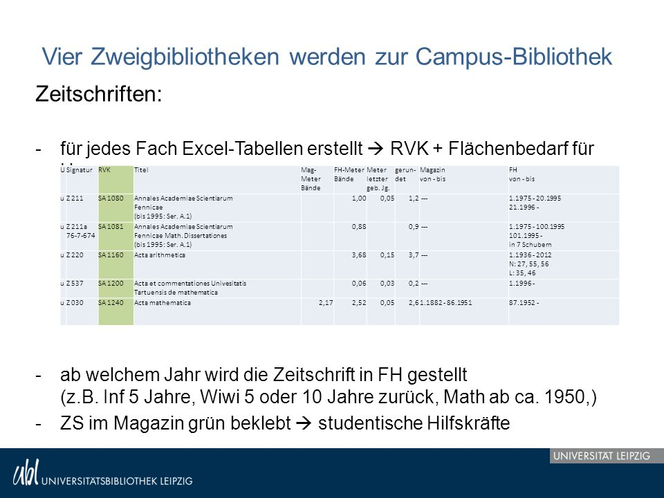 Vier Zweigbibliotheken werden zur Campus-Bibliothek Zeitschriften: -für jedes Fach Excel-Tabellen erstellt  RVK + Flächenbedarf für Umzug -ab welchem Jahr wird die Zeitschrift in FH gestellt (z.B.