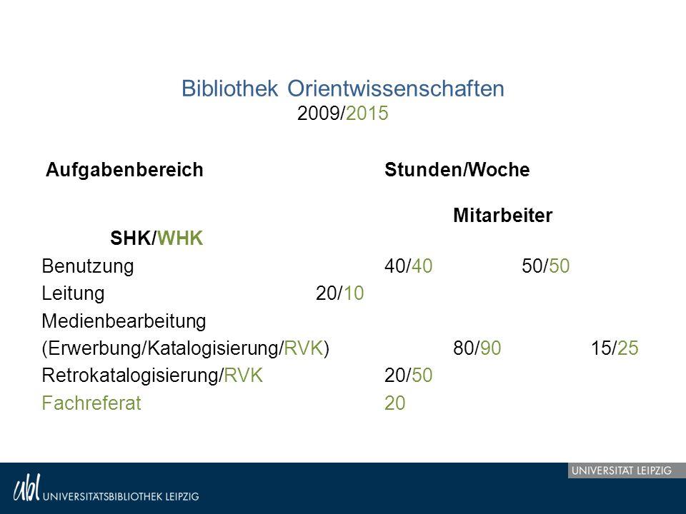 Bibliothek Orientwissenschaften 2009/2015 Aufgabenbereich Stunden/Woche Mitarbeiter SHK/WHK Benutzung40/4050/50 Leitung20/10 Medienbearbeitung (Erwerbung/Katalogisierung/RVK)80/9015/25 Retrokatalogisierung/RVK20/50 Fachreferat20