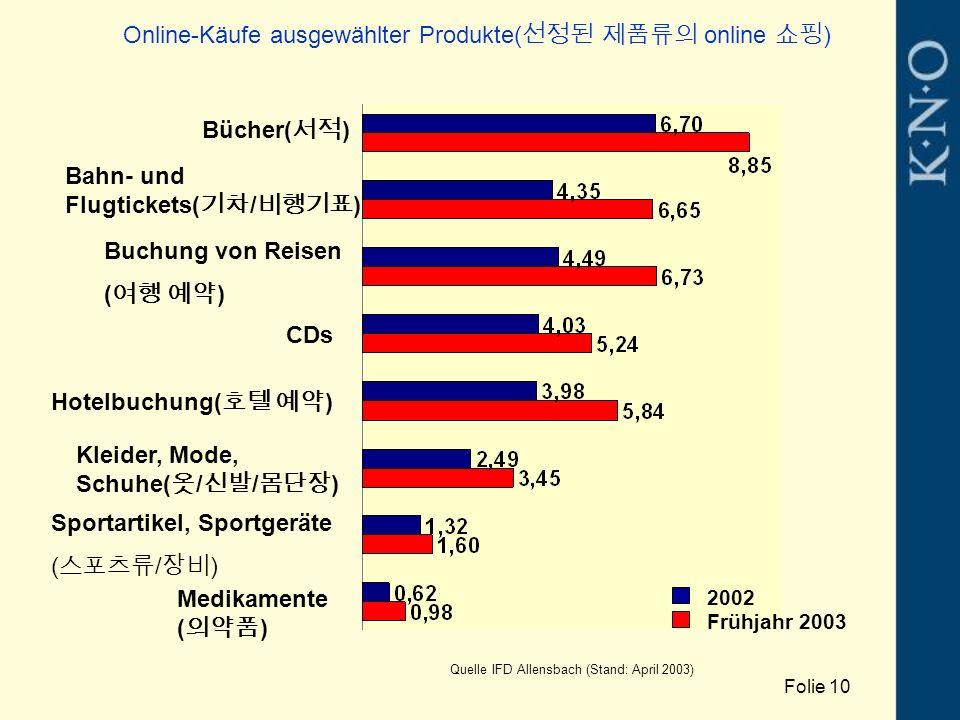 Online-Käufe ausgewählter Produkte( 선정된 제품류의 online 쇼핑 ) Bücher( 서적 ) Buchung von Reisen ( 여행 예약 ) CDs Kleider, Mode, Schuhe( 옷 / 신발 / 몸단장 ) Sportartikel, Sportgeräte ( 스포츠류 / 장비 ) Medikamente ( 의약품 ) Bahn- und Flugtickets( 기차 / 비행기표 ) Hotelbuchung( 호텔 예약 ) 2002 Frühjahr 2003 Quelle IFD Allensbach (Stand: April 2003) Folie 10