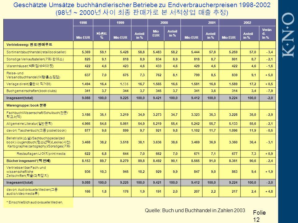 Geschätzte Umsätze buchhändlerischer Betriebe zu Endverbraucherpreisen 1998-2002 (98 년 ~ 2000 년 사이 최종 판매가로 본 서적상업 매출 추정 ) 1998 1999 2000 20012002 Mio