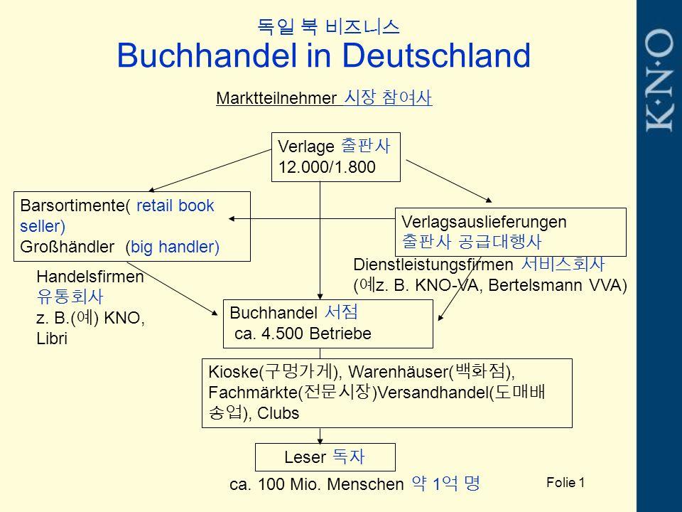 Buchhandel in Deutschland Marktteilnehmer 시장 참여사 Verlage 출판사 12.000/1.800 Barsortimente( retail book seller) Großhändler (big handler) Verlagsauslieferungen 출판사 공급대행사 Buchhandel 서점 ca.