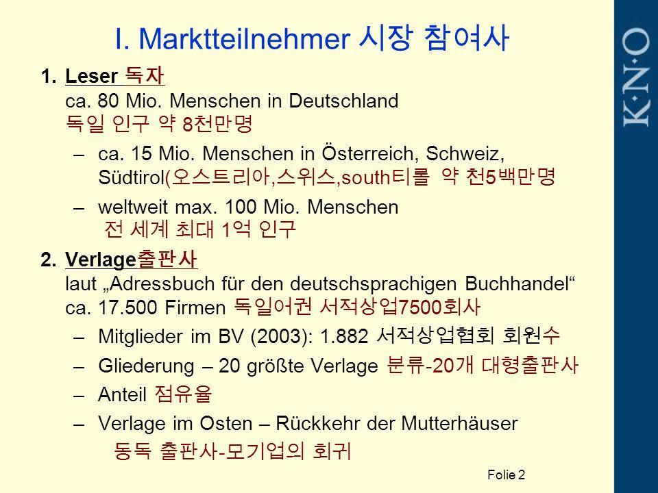 I. Marktteilnehmer 시장 참여사 1.Leser 독자 ca. 80 Mio. Menschen in Deutschland 독일 인구 약 8 천만명 –ca. 15 Mio. Menschen in Österreich, Schweiz, Südtirol( 오스트리아,
